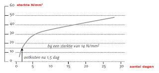Grafiek van de uithardingstijd|droogtijd van beton